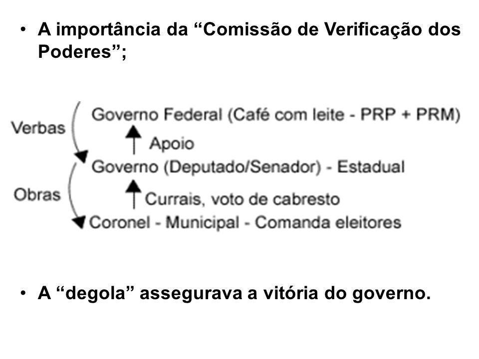 A importância da Comissão de Verificação dos Poderes ;