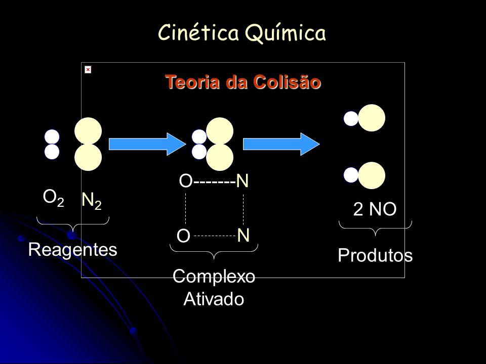 Cinética Química Teoria da Colisão O-------N O2 N2 2 NO O N Reagentes