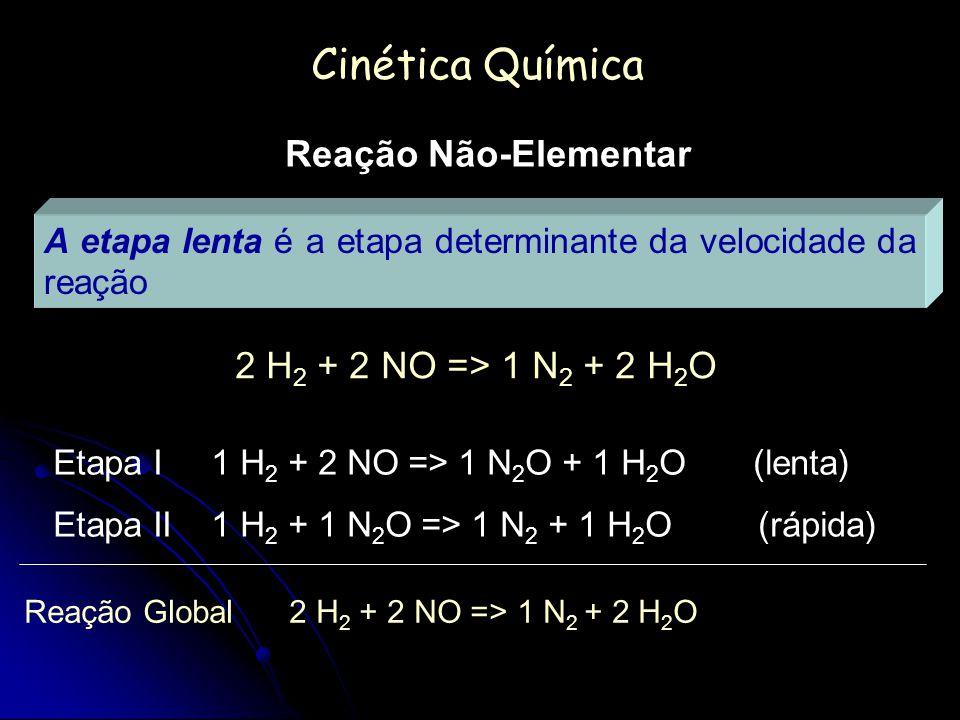 Cinética Química Reação Não-Elementar 2 H2 + 2 NO => 1 N2 + 2 H2O