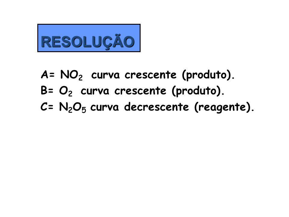 RESOLUÇÃO A= NO2 curva crescente (produto).