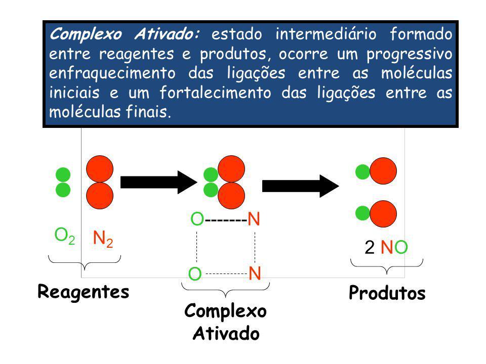 O-------N O2 N2 2 NO O N Reagentes Produtos Complexo Ativado