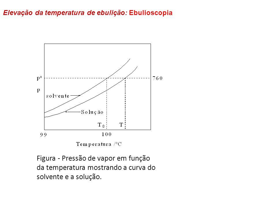 Figura - Pressão de vapor em função
