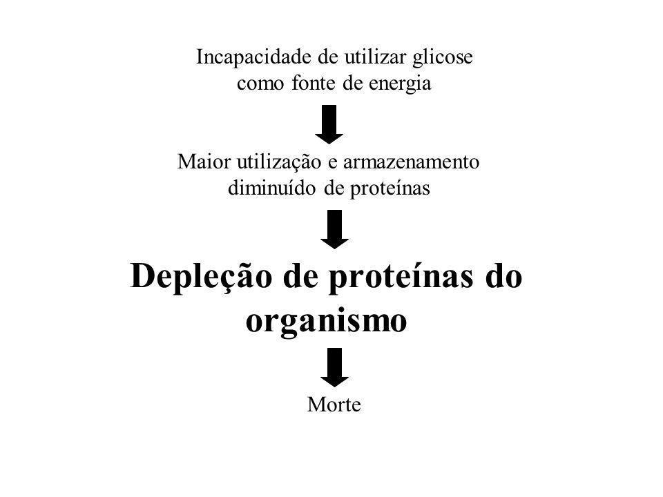 Depleção de proteínas do organismo