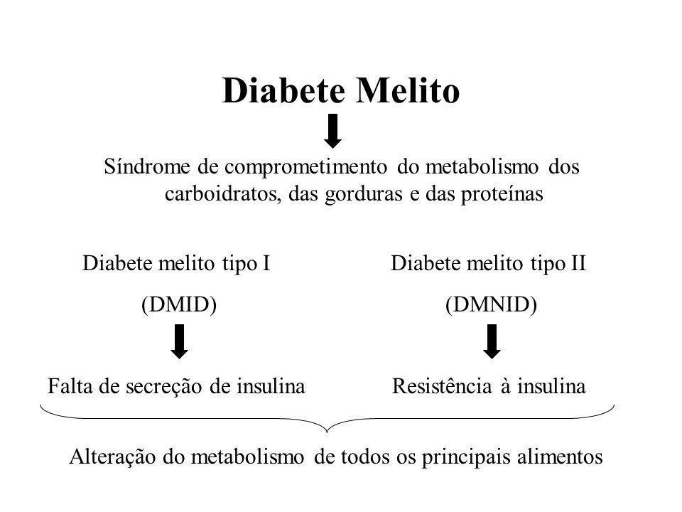 Diabete Melito Síndrome de comprometimento do metabolismo dos carboidratos, das gorduras e das proteínas.