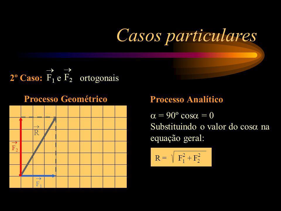 Casos particulares 2º Caso: e ortogonais F1 F2 Processo Geométrico