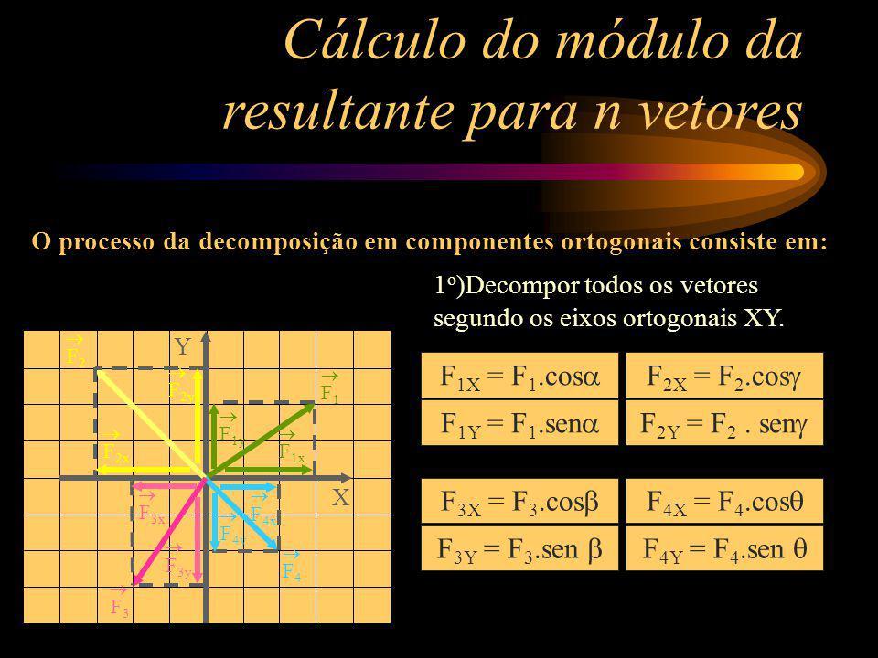 Cálculo do módulo da resultante para n vetores