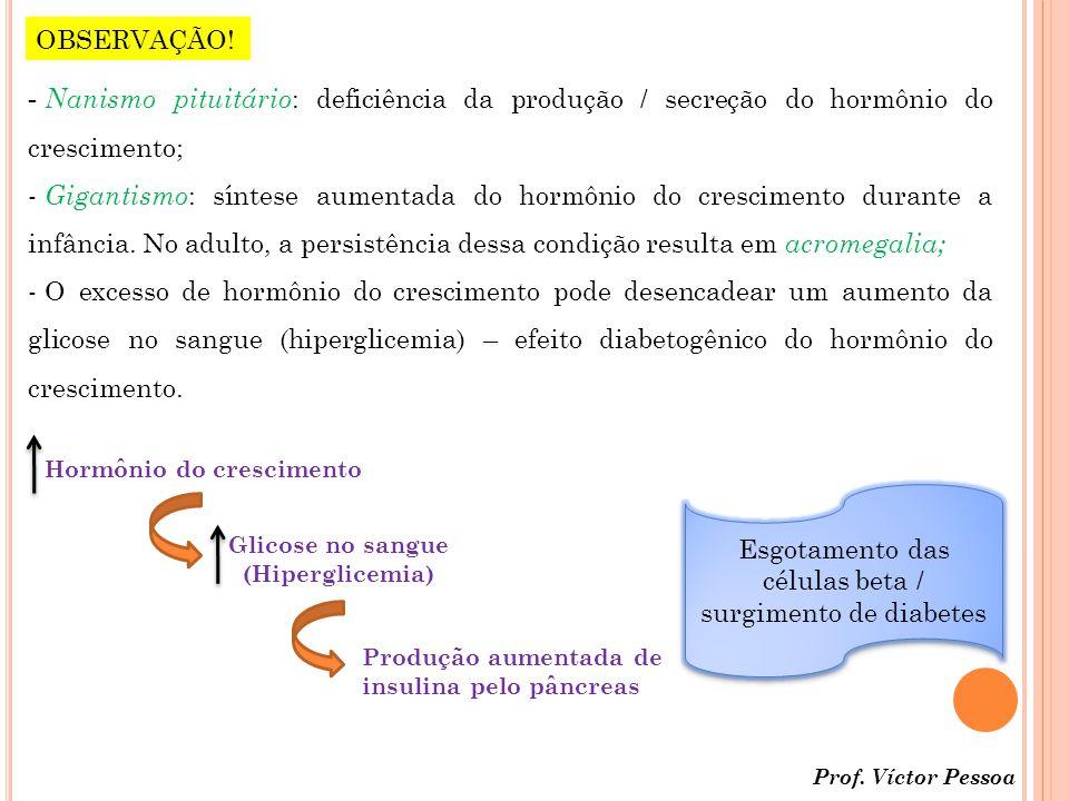 Glicose no sangue (Hiperglicemia)