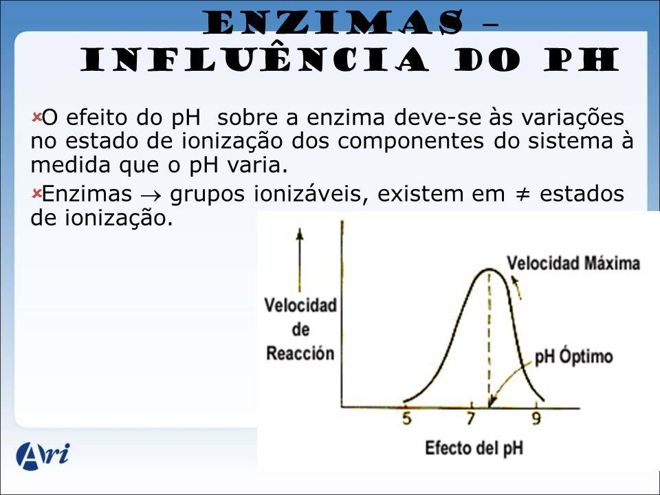 ENZIMAS – INFLUÊNCIA DO PH