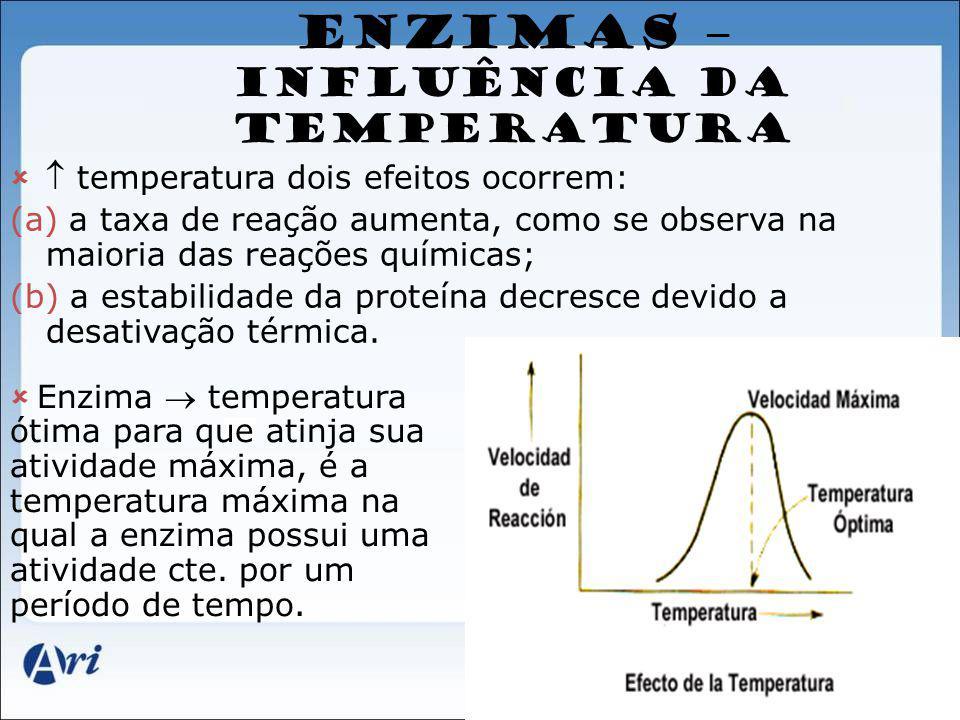ENZIMAS – INFLUÊNCIA DA TEMPERATURA