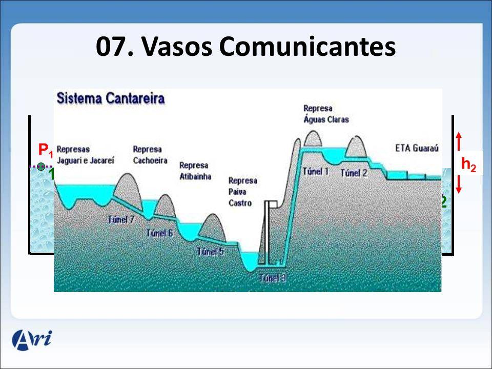 07. Vasos Comunicantes P1 P2 h2 h1 1 2 P1 P2 1 2 P1 P2 = P1 P2 = Óleo