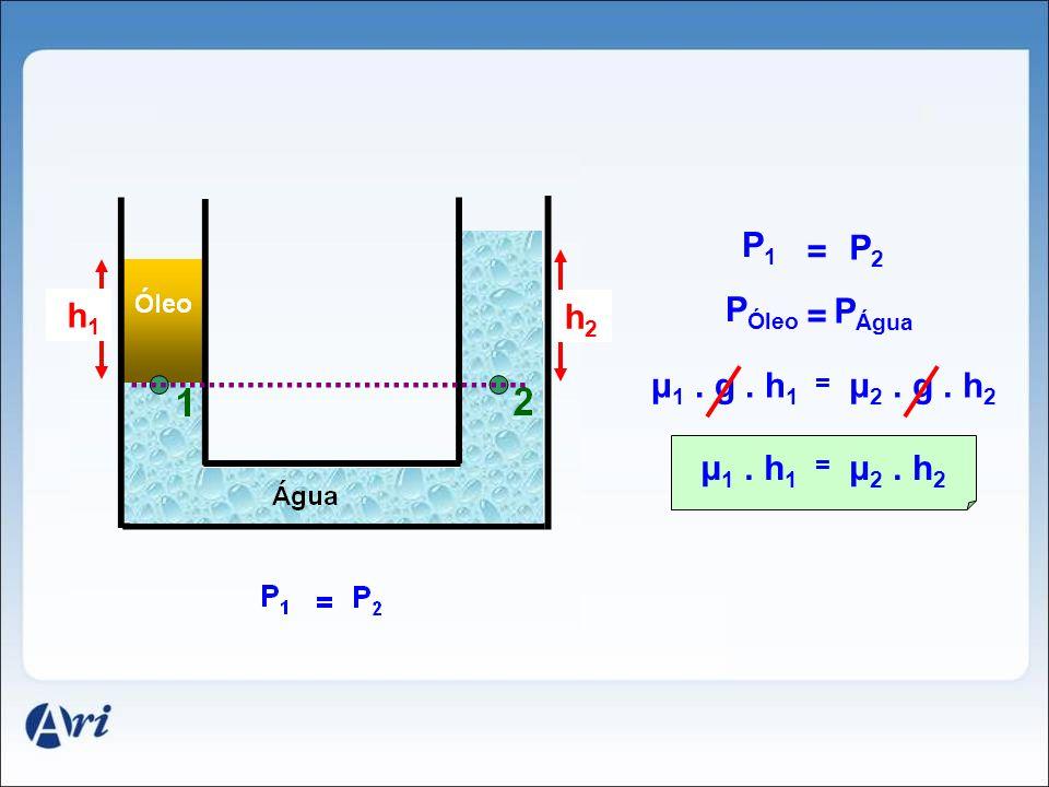 P1 = P2 h1 PÓleo h2 = PÁgua μ1 . g . h1 μ2 . g . h2 μ1 . h1 μ2 . h2 =