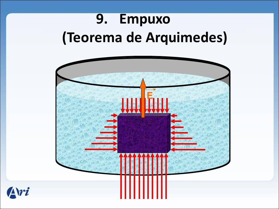 Empuxo (Teorema de Arquimedes)