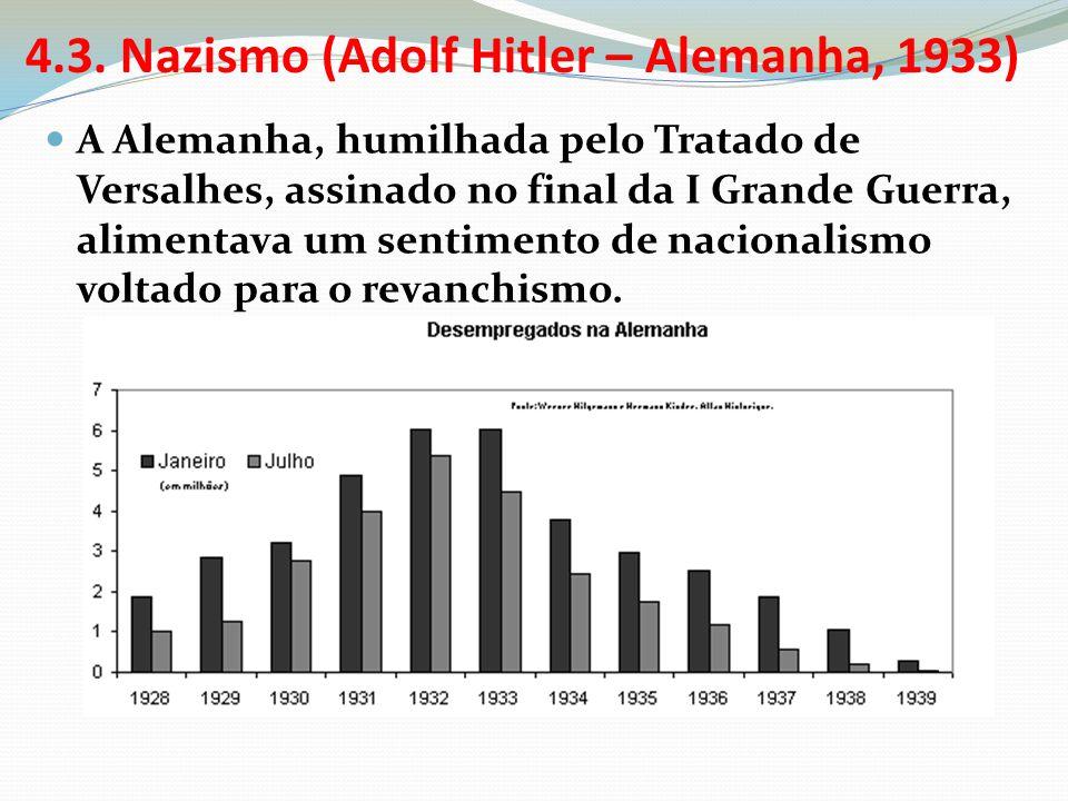 4.3. Nazismo (Adolf Hitler – Alemanha, 1933)