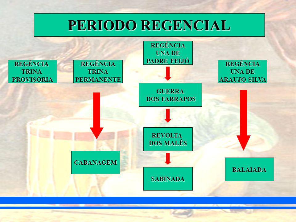 PERIODO REGENCIAL REGÊNCIA UNA DE PADRE FEIJÓ REGÊNCIA TRINA