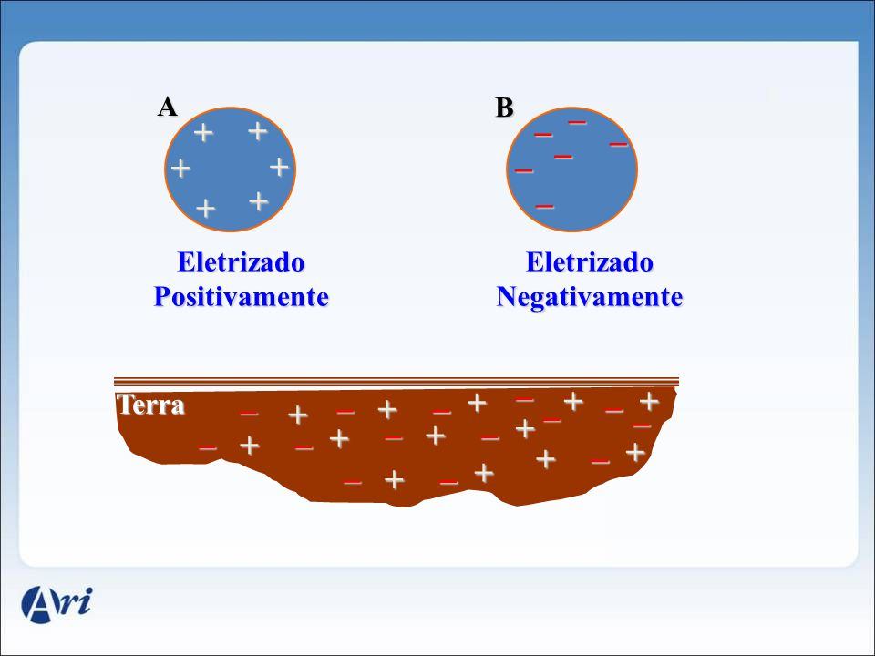 Eletrizado Positivamente Eletrizado Negativamente