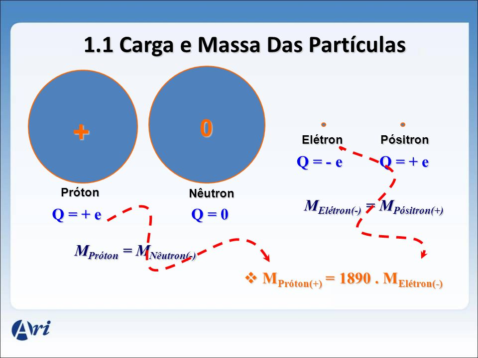 1.1 Carga e Massa Das Partículas