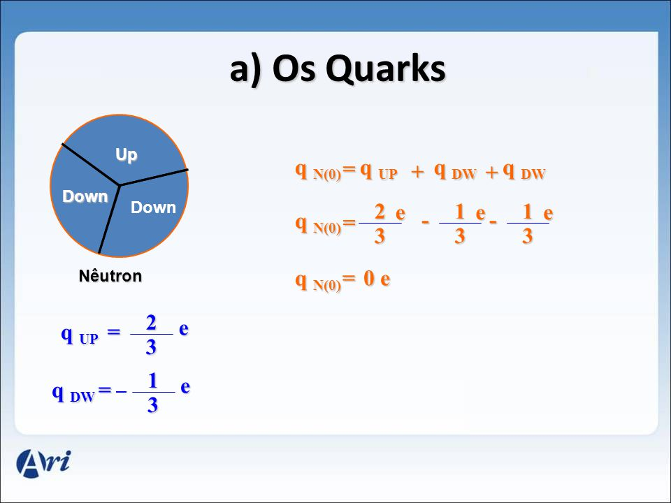 a) Os Quarks q N(0) = q UP q DW q DW + + 2 e 1 e 1 e q N(0) = - - 3 3