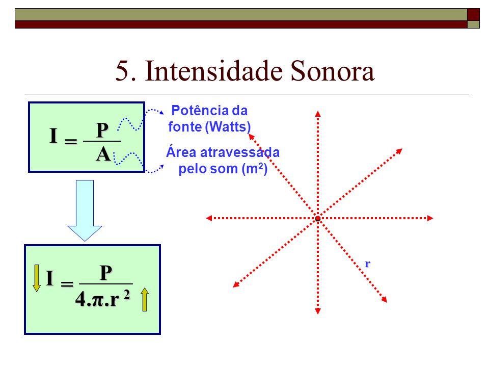 Potência da fonte (Watts) Área atravessada pelo som (m2)