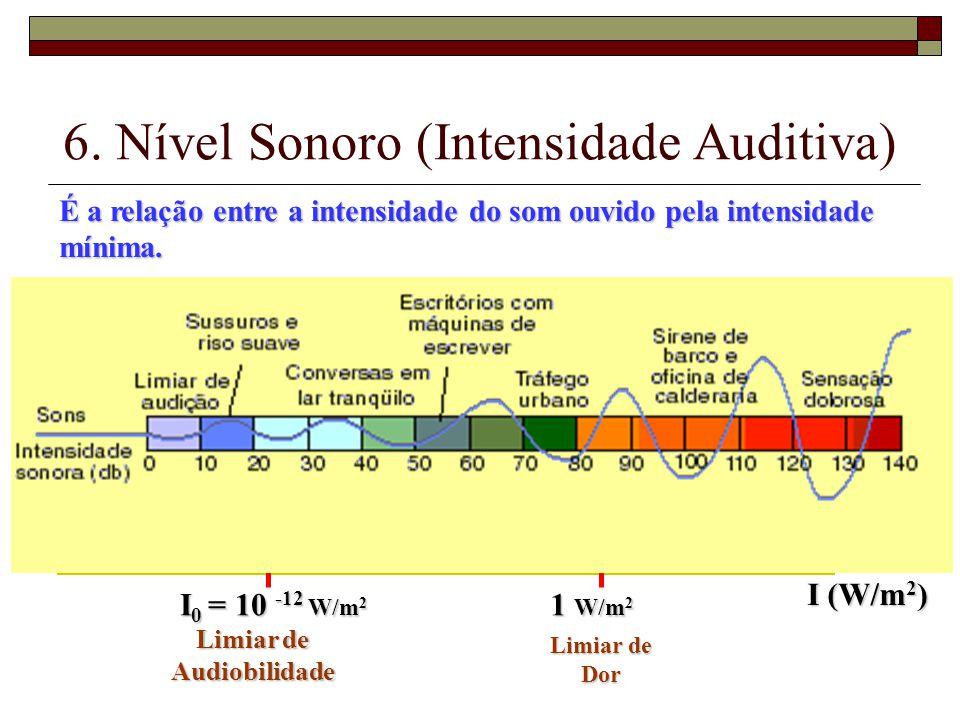 6. Nível Sonoro (Intensidade Auditiva)