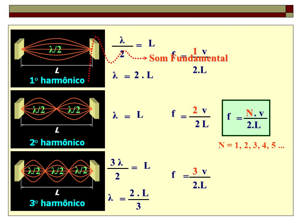 λ L = λ/2 1 v 2 f Som Fundamental = 2.L λ 2 . L = λ/2 λ/2 2 v λ L f N