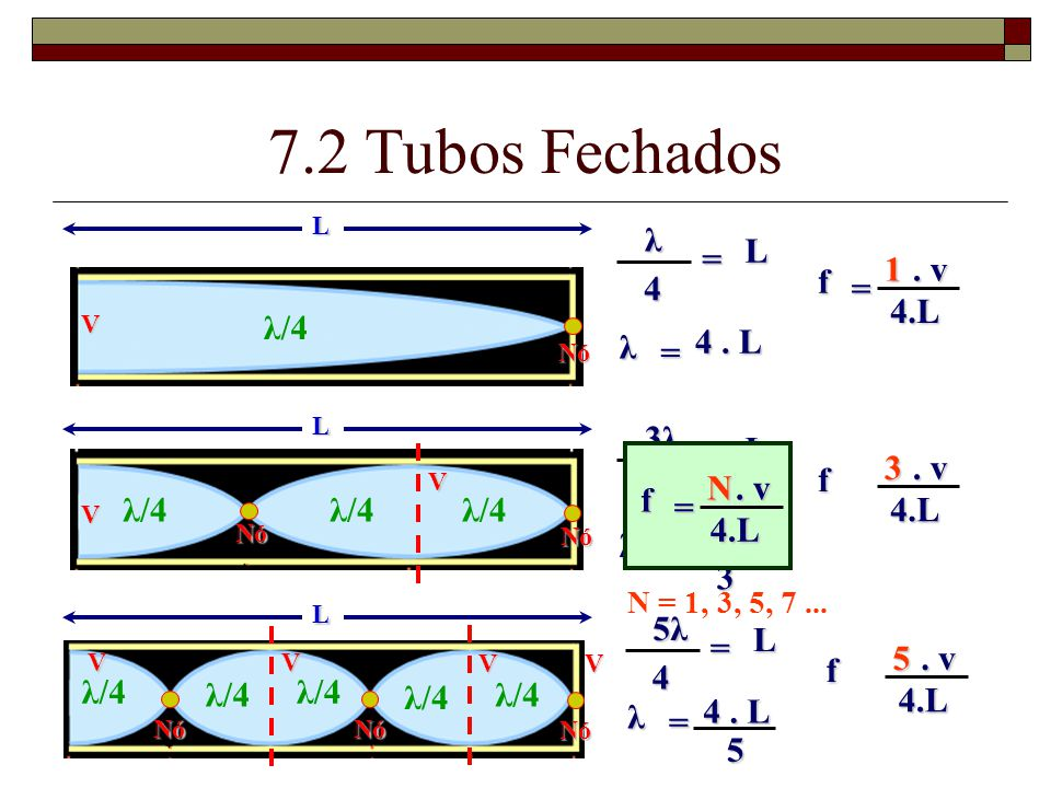 7.2 Tubos Fechados λ L = 1 . v f 4 = 4.L λ/4 λ 4 . L = 3λ L = 3 . v f