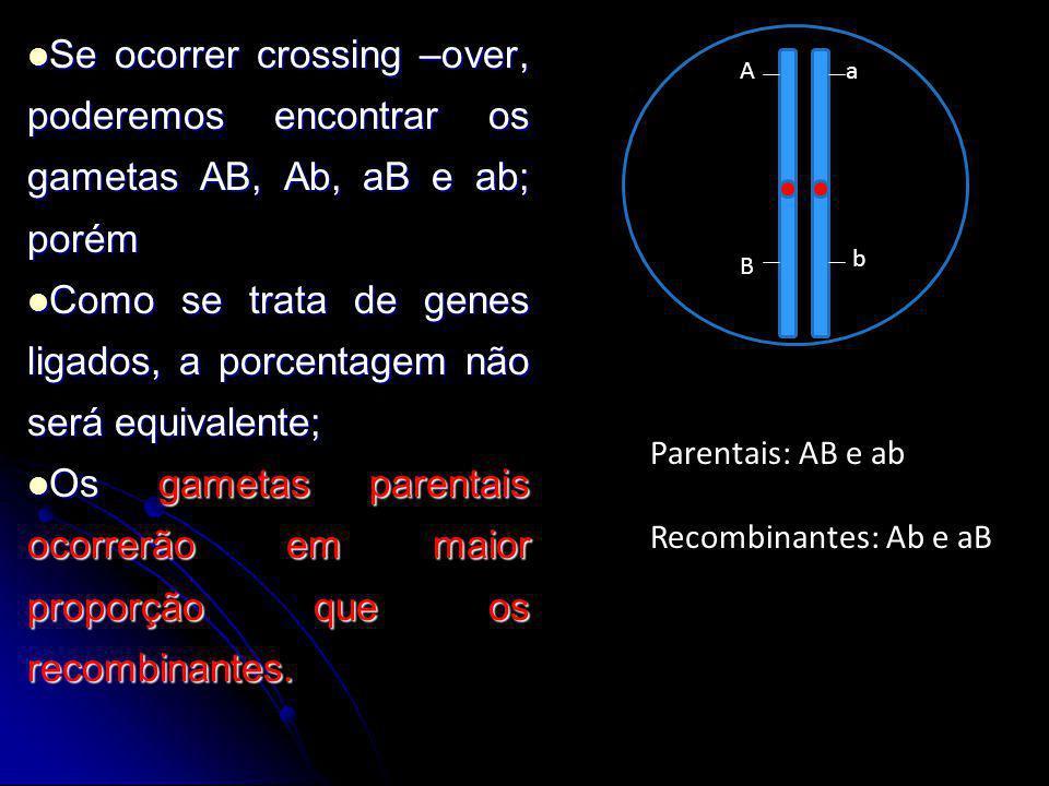 Como se trata de genes ligados, a porcentagem não será equivalente;