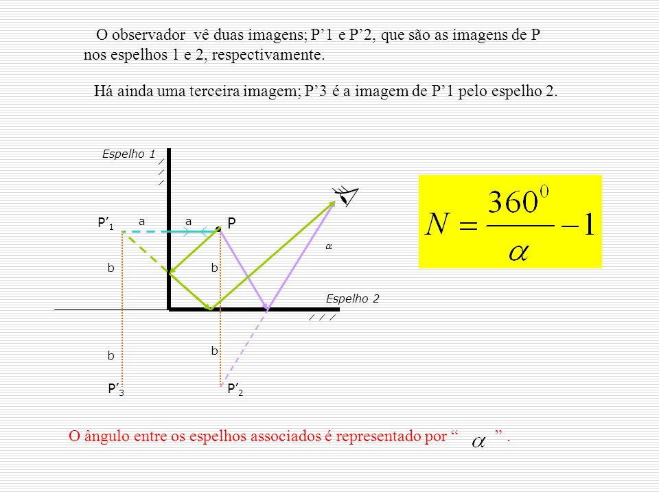 Há ainda uma terceira imagem; P'3 é a imagem de P'1 pelo espelho 2.