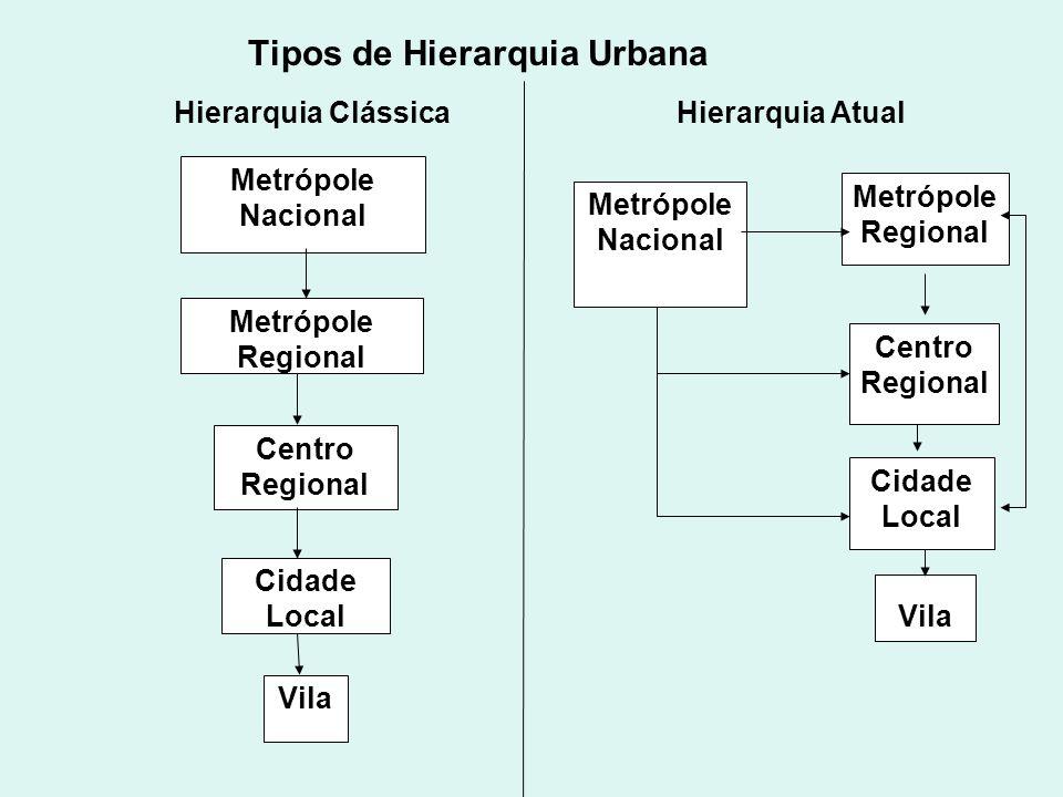 Tipos de Hierarquia Urbana