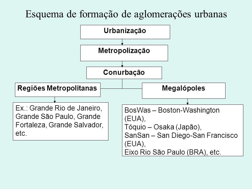 Esquema de formação de aglomerações urbanas