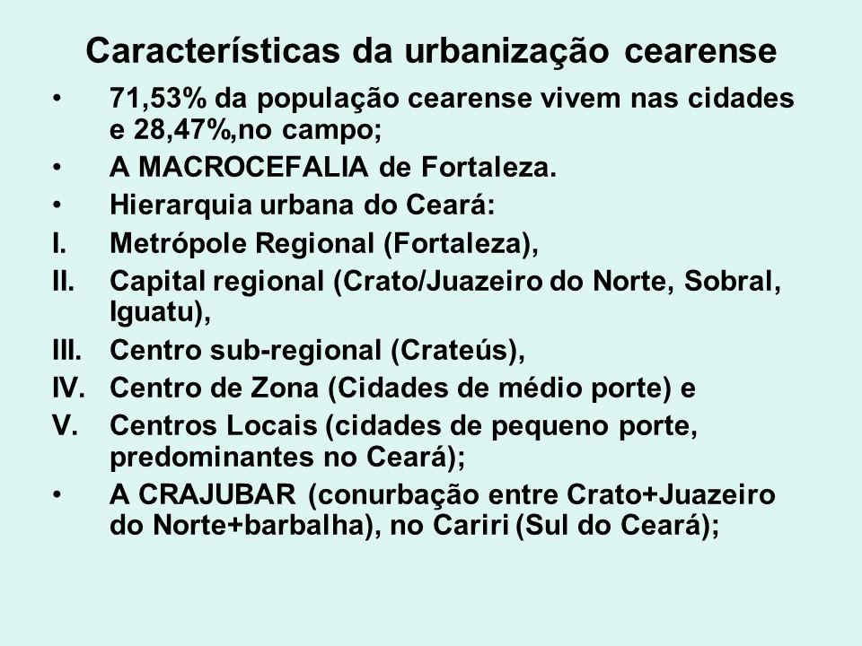 Características da urbanização cearense