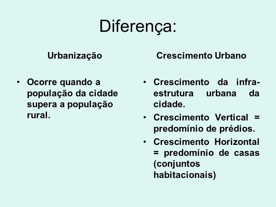 Diferença: Urbanização