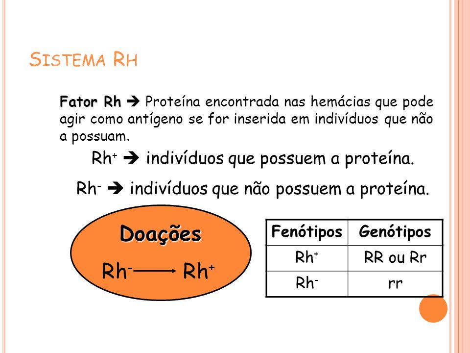 Doações Rh- Rh+ Sistema Rh Rh+  indivíduos que possuem a proteína.