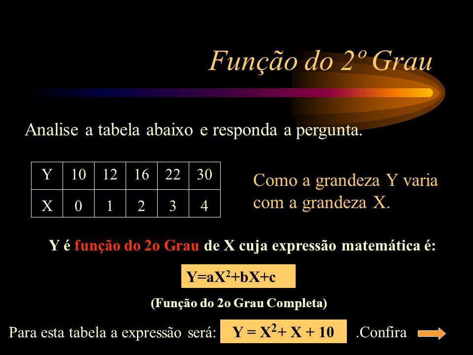Y é função do 2o Grau de X cuja expressão matemática é: