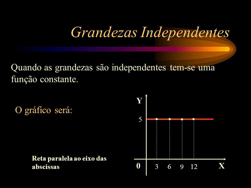 Grandezas Independentes