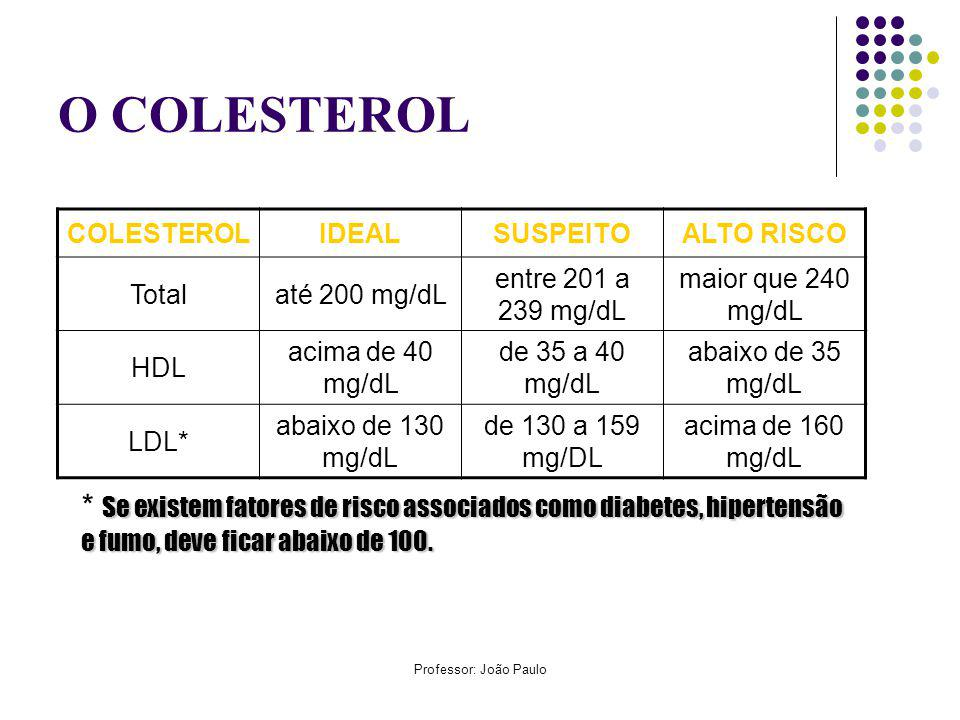 O COLESTEROL COLESTEROL. IDEAL. SUSPEITO. ALTO RISCO. Total. até 200 mg/dL. entre 201 a 239 mg/dL.