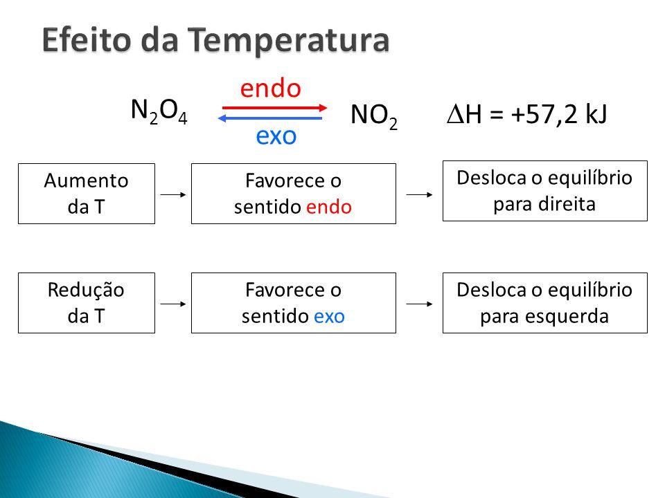 Efeito da Temperatura endo N2O4 NO2 H = +57,2 kJ exo Aumento da T