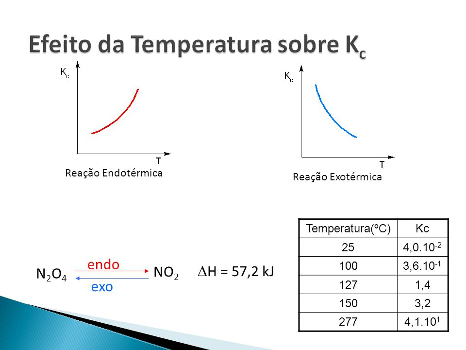 Efeito da Temperatura sobre Kc