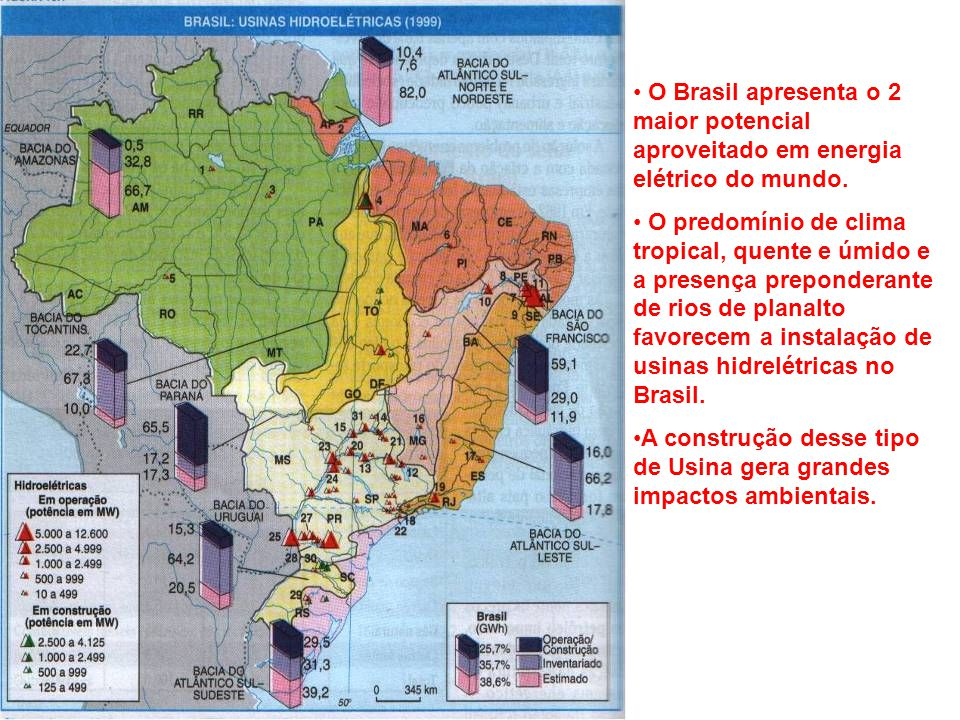 O Brasil apresenta o 2 maior potencial aproveitado em energia elétrico do mundo.