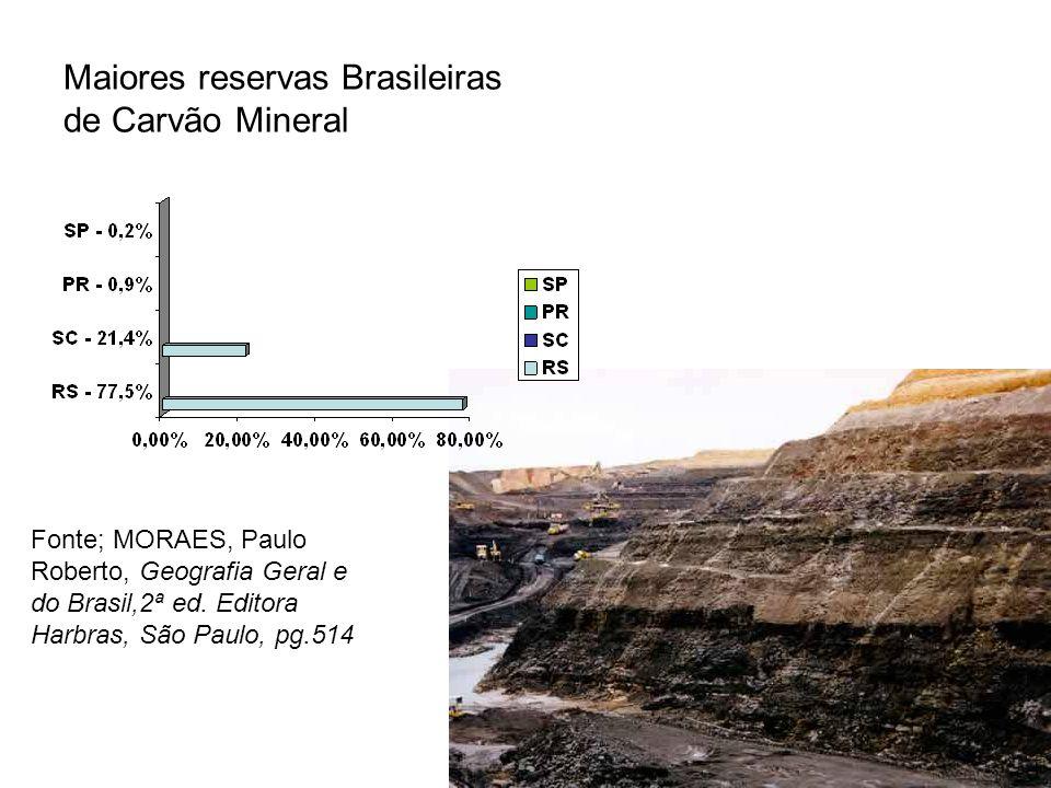 Maiores reservas Brasileiras de Carvão Mineral