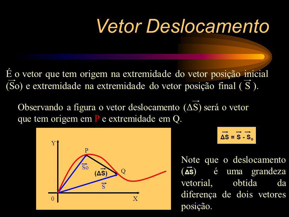 Vetor Deslocamento É o vetor que tem origem na extremidade do vetor posição inicial (So) e extremidade na extremidade do vetor posição final ( S ).