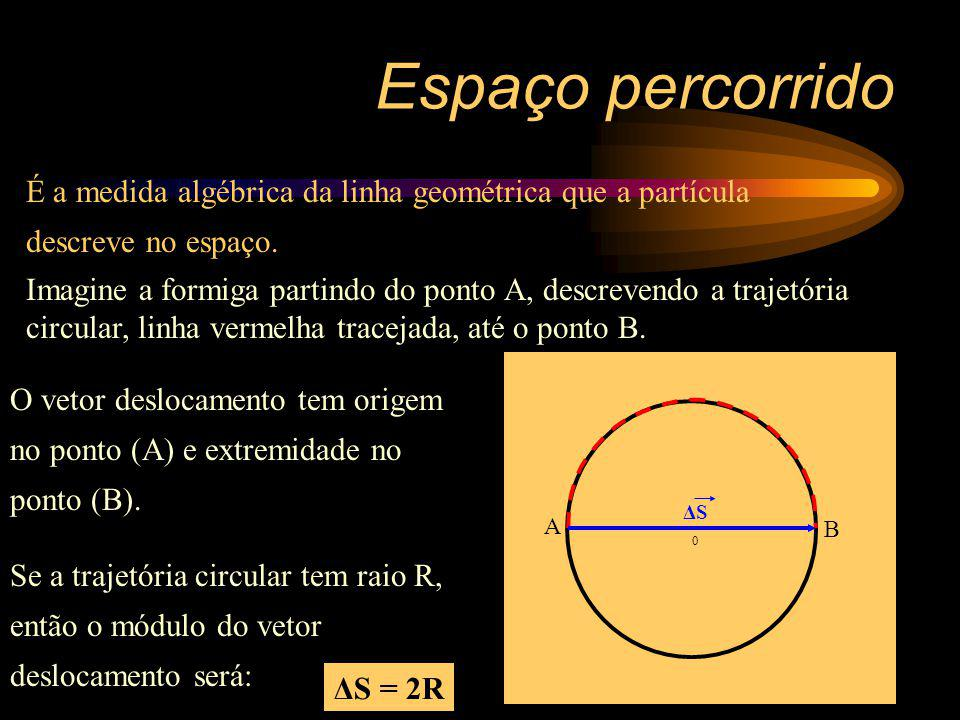 Espaço percorrido É a medida algébrica da linha geométrica que a partícula descreve no espaço.