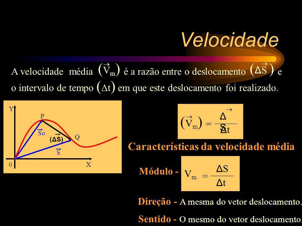 Velocidade (Vm) (ΔS ) (Vm) Características da velocidade média