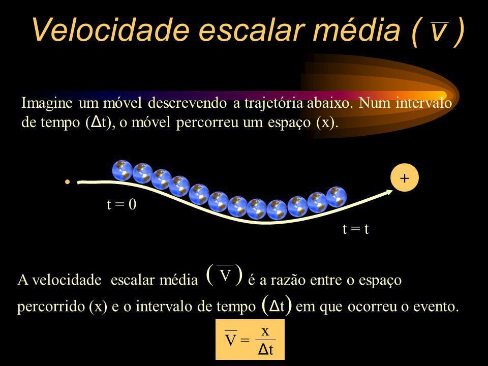 Velocidade escalar média ( v )