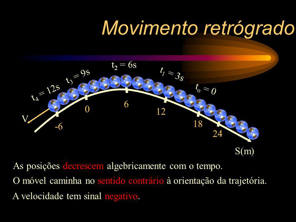 Movimento retrógrado t2 = 6s t3 = 9s t1 = 3s to = 0 t4 = 12s 6 12 V 18