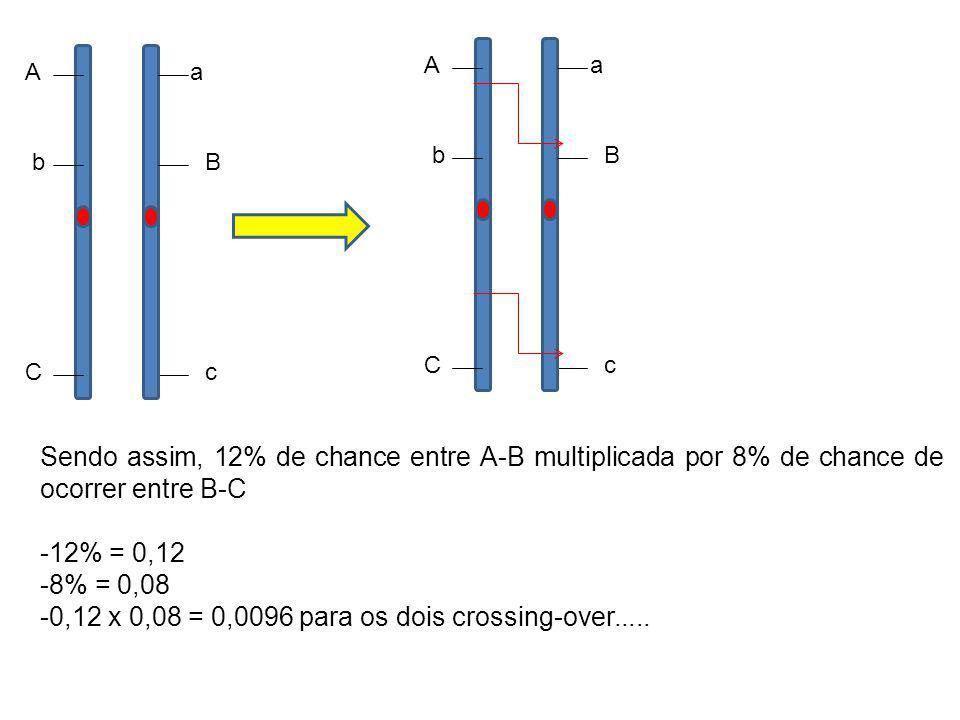 -0,12 x 0,08 = 0,0096 para os dois crossing-over.....