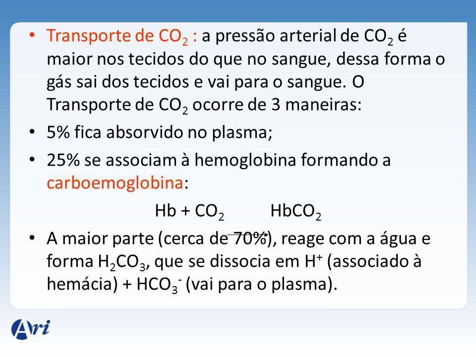 Transporte de CO2 : a pressão arterial de CO2 é maior nos tecidos do que no sangue, dessa forma o gás sai dos tecidos e vai para o sangue. O Transporte de CO2 ocorre de 3 maneiras: