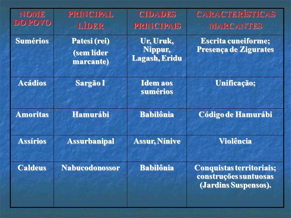 Ur, Uruk, Nippur, Lagash, Eridu