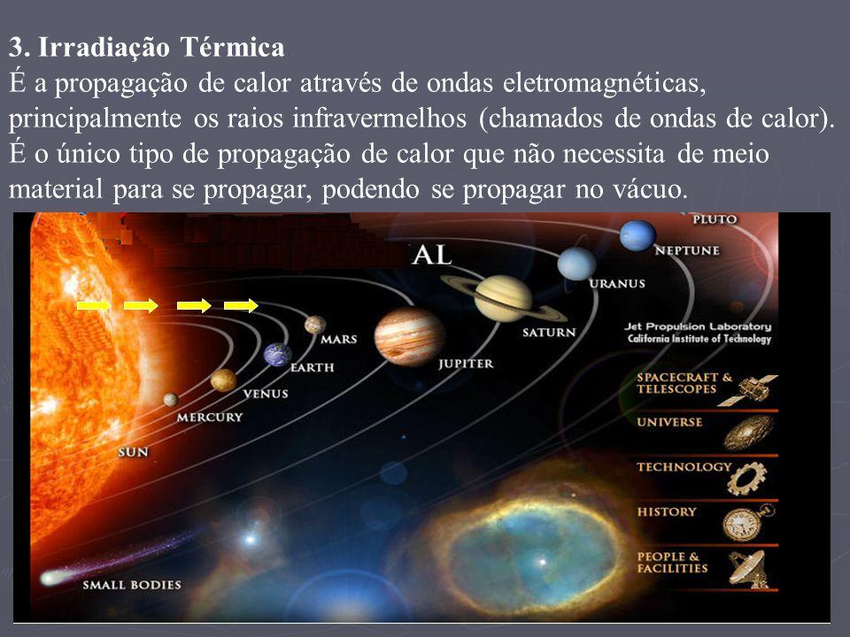 3. Irradiação Térmica