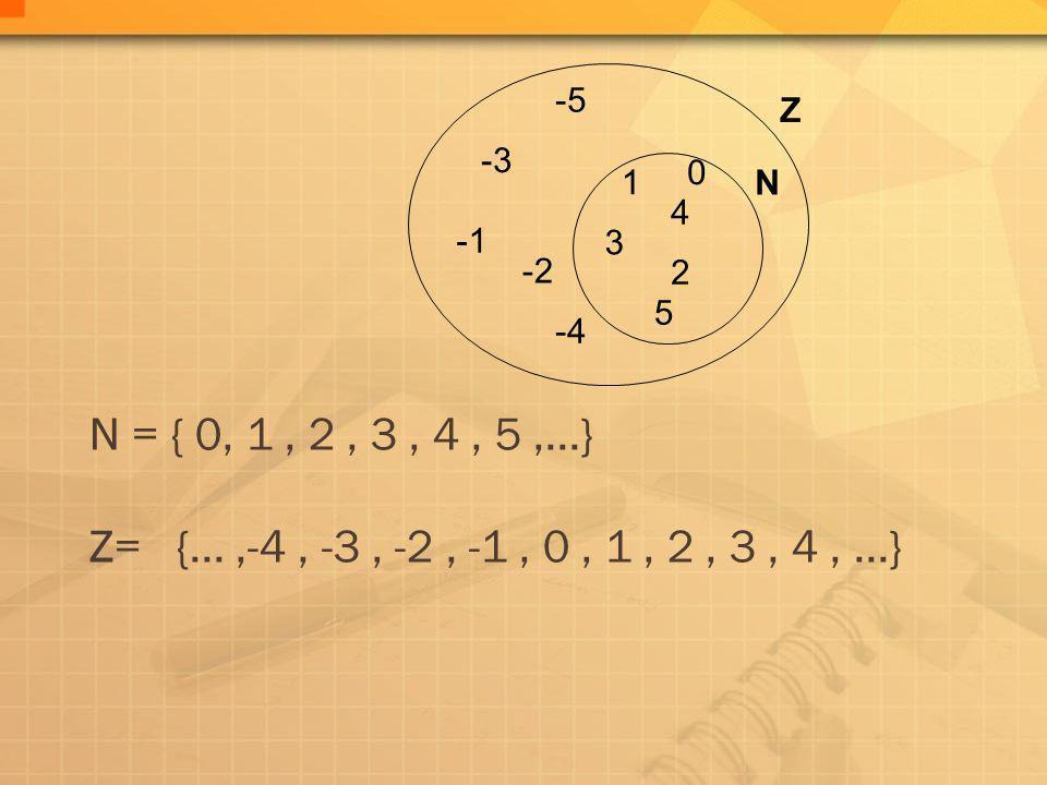 -1 -2. -3. -4. -5. Z. N = { 0, 1 , 2 , 3 , 4 , 5 ,...} Z= {... ,-4 , -3 , -2 , -1 , 0 , 1 , 2 , 3 , 4 , ...}