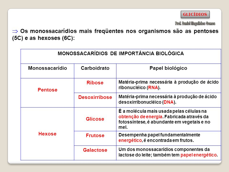 Prof. Daniel Magalhães Gomes MONOSSACARÍDIOS DE IMPORTÂNCIA BIOLÓGICA